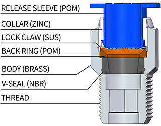 Push in Fittings Structure